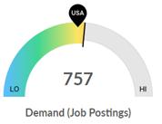 Demand (Job Postings) Graphic